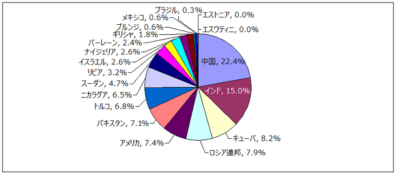 保留審査における審査国(委員)ごとのコメント回数占有率