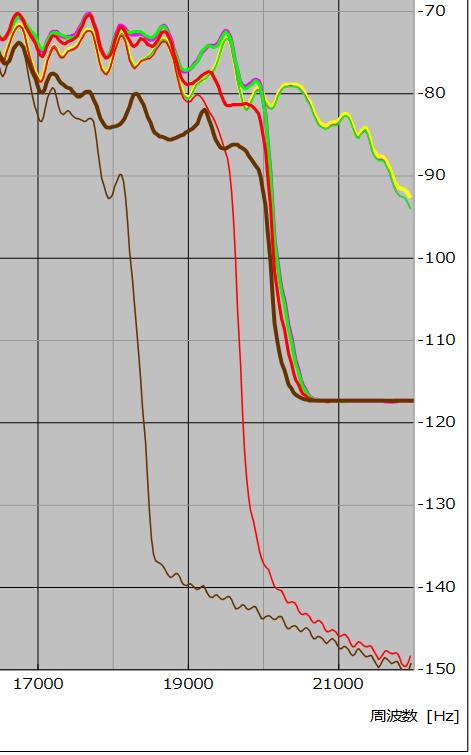図22 、入/出力(webm)ファイル周波数特性(サンプル No. 01 – 04)