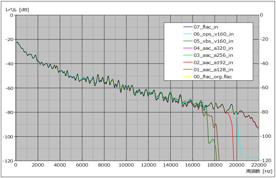 図14 、入力ファイル波形比較