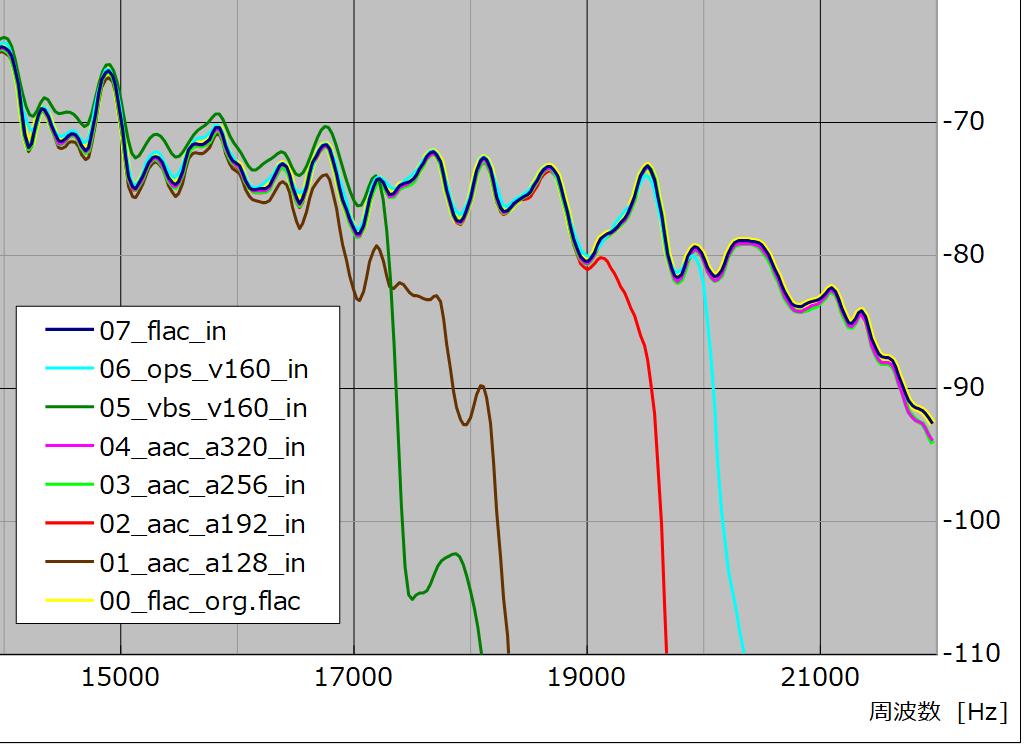 図15 、入力ファイル波形比較