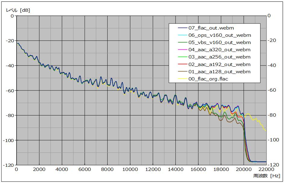 図16 、入力ファイル波形比較