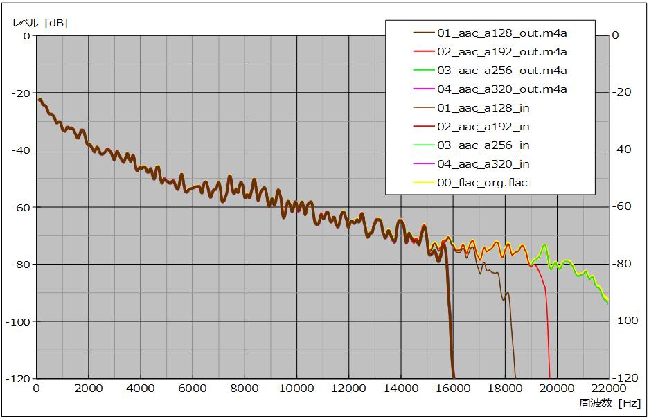 図20 、入/出力ファイル周波数特性(サンプル No. 01 – 04)