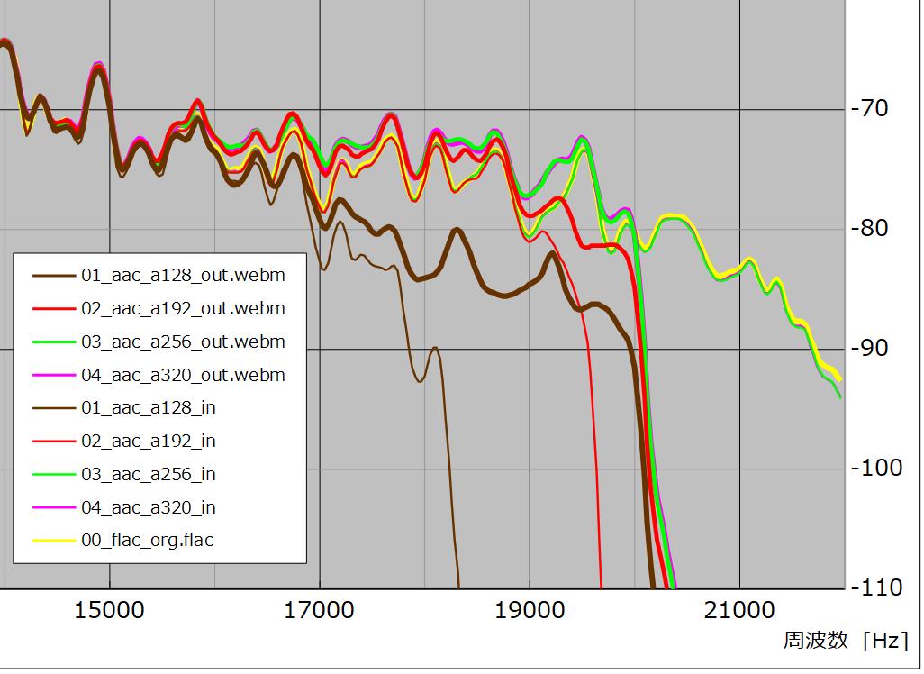 図21 、入/出力(webm)ファイル周波数特性(サンプル No. 01 – 04)