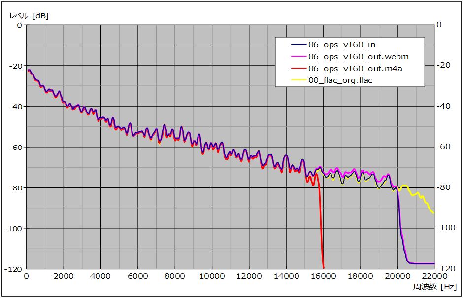 図12 、入/出力ファイル周波数特性比較(サンプル No. 06)