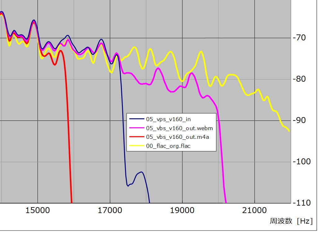 図24 、入/出力ファイル周波数特性(サンプル No. 05)