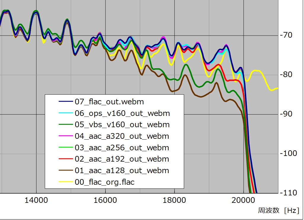 図17 、出力ファイル(webm)波形比較