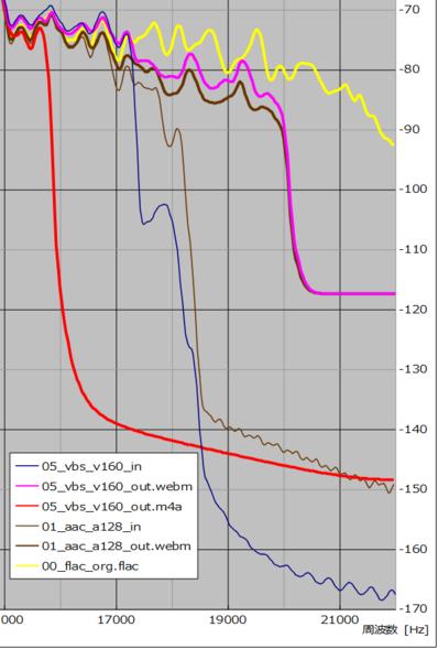 図25 、入/出力ファイル周波数特性(サンプル No. 05 ならびにサンプル No. 01 webm 出力