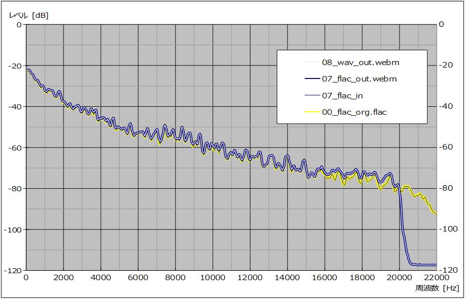図30 、入/出力(webm)ファイル周波数特性(サンプル No. 07 – 08)