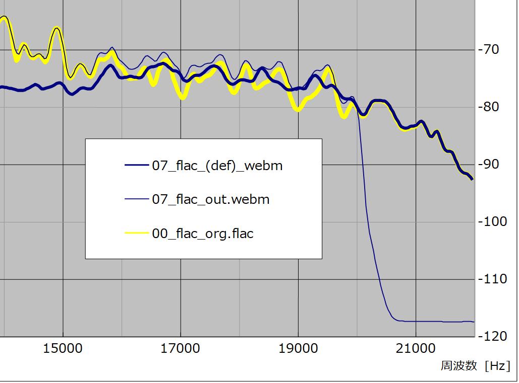 図26 、入/出力(webm)ファイル差分周波数特性比較(サンプル No. 07)