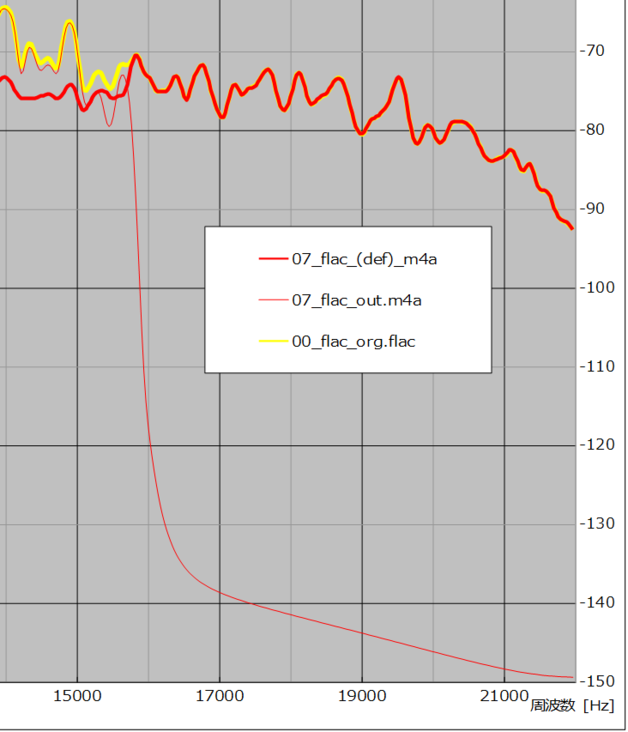 図27 、入/出力(m4a)ファイル差分周波数特性比較(サンプル No. 07)