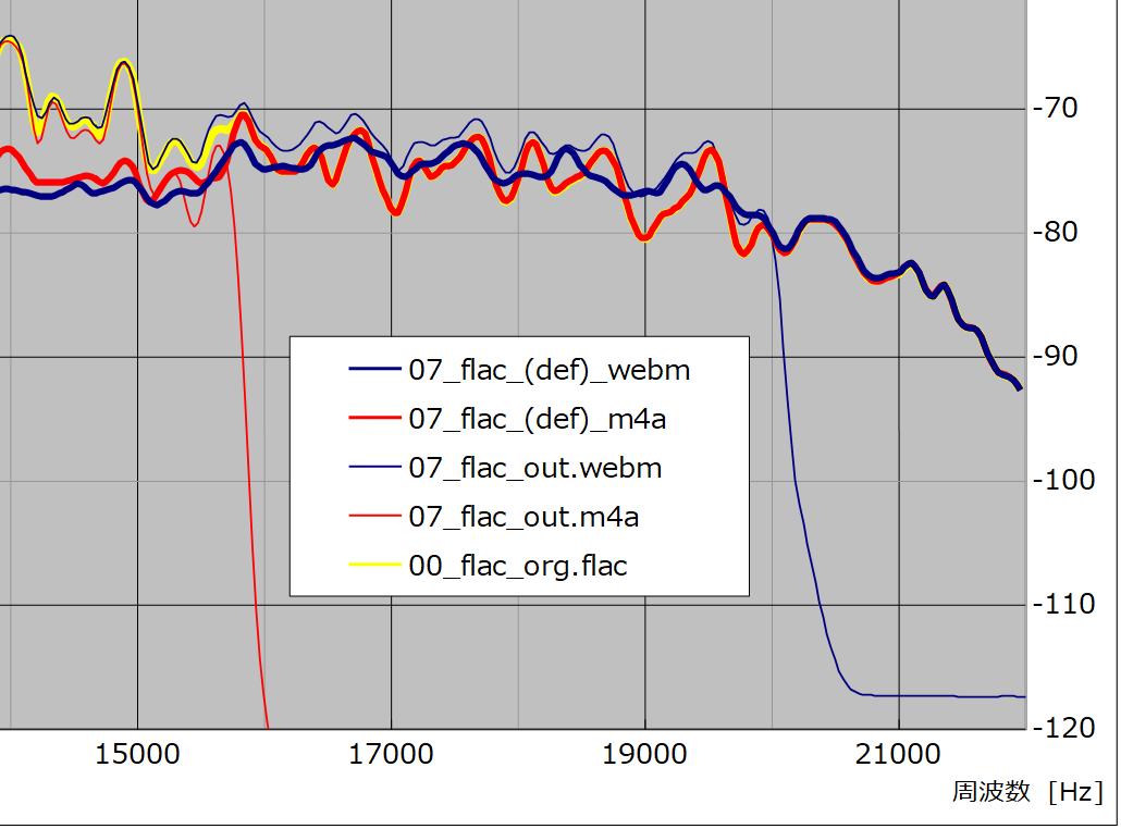 図28 、入/出力ファイル差分周波数特性比較(サンプル No. 07)