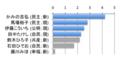 2009年 都議会議員選挙 品川区選挙区 得票数のグラフ