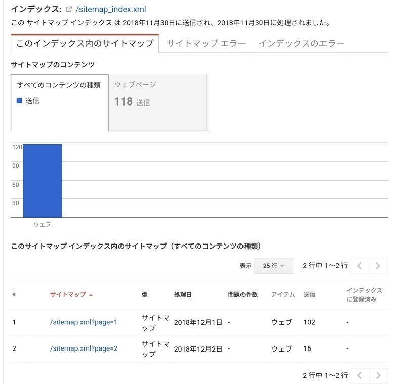 sitemap_index.xmlで送信されたページ数