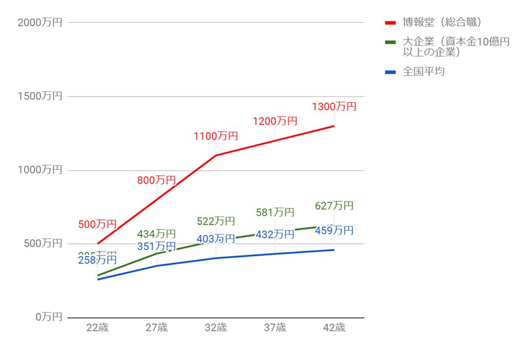 博報堂の年齢別役職別年収グラフ