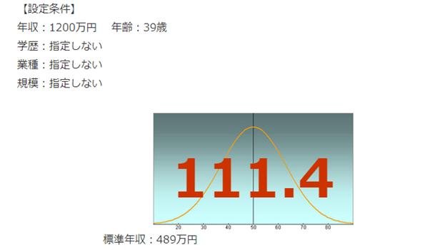 三菱UFJ銀行の年収偏差値