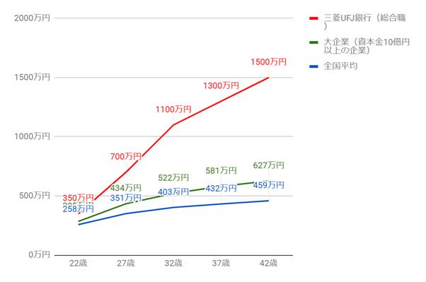 三菱UFJ銀行の年齢別役職別年収グラフ