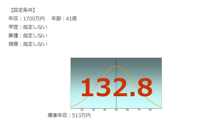 三井不動産の年収偏差値