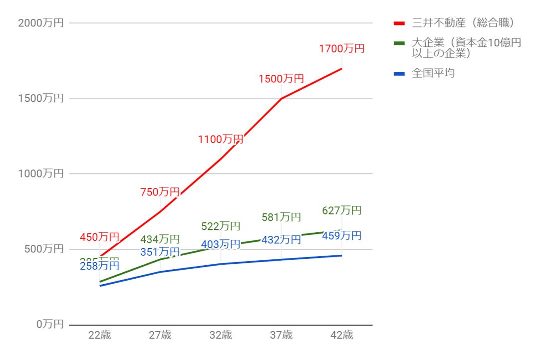 三井不動産の年齢別役職別年収グラフ