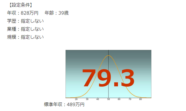 NTTデータの年収偏差値