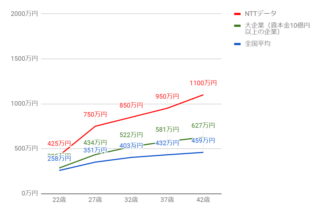 NTTデータの年齢別役職別年収グラフ