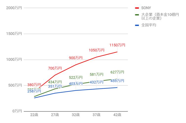 ソニーの年齢別役職別年収グラフ