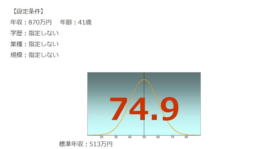 NTTドコモの年収偏差値