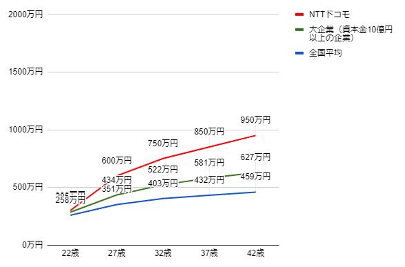 NTTドコモの年齢別役職別年収グラフ