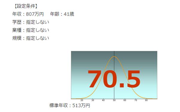 三菱電機の年収偏差値