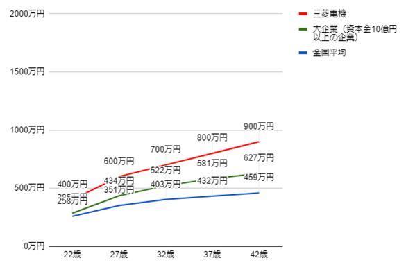 三菱電機の年齢別役職別年収グラフ