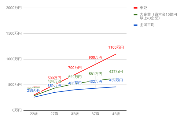 東芝の年齢別役職別年収グラフ