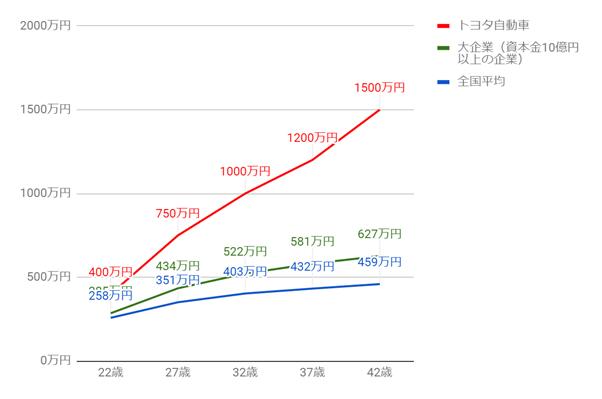 トヨタ自動車の年齢別役職別年収グラフ