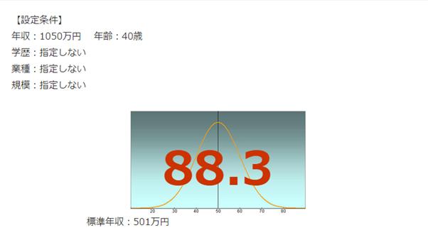NHK年収偏差値