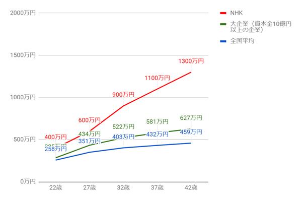 NHKの年齢別役職別年収グラフ