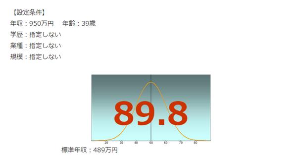 JR東日本の年収偏差値