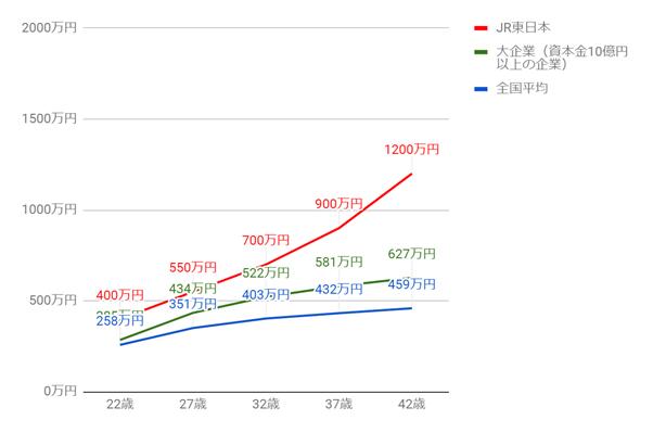 JR東日本の年齢別役職別年収グラフ