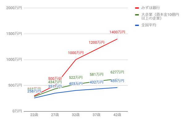 みずほ銀行の年齢別役職別年収グラフ