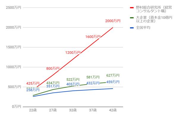 野村総合研究所の年齢別役職別年収グラフ