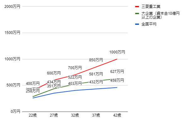三菱重工業の年齢別役職別年収グラフ