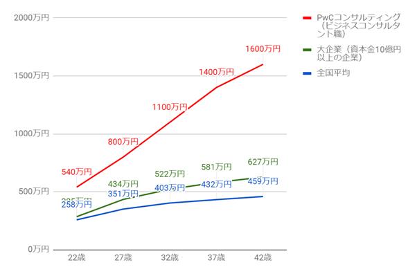 PwCコンサルティングの年齢別役職別年収グラフ