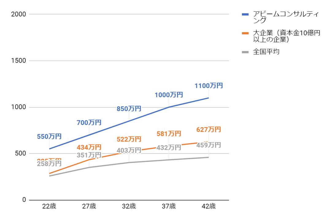 アビームコンサルティングの年齢別役職別年収グラフ
