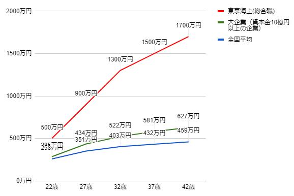 東京海上日動の年齢別役職別年収グラフ