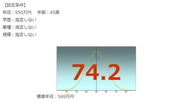 本田技研工業(HONDA)年収偏差値