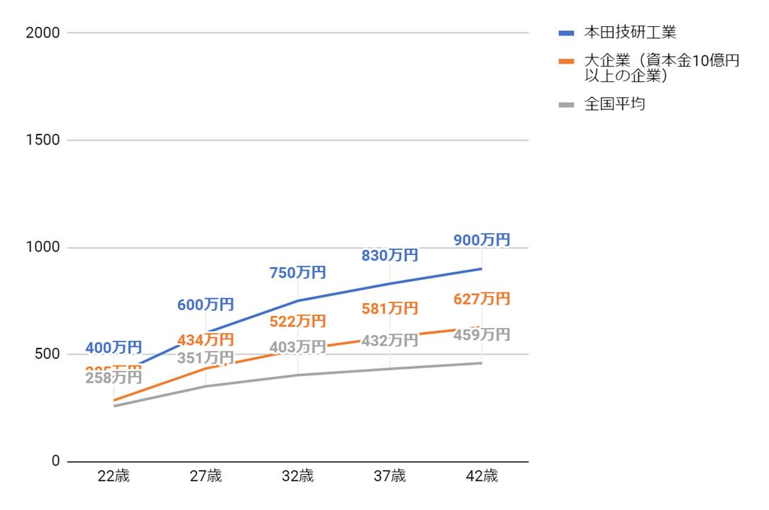 本田技研工業(HONDA)の年齢別役職別年収グラフ