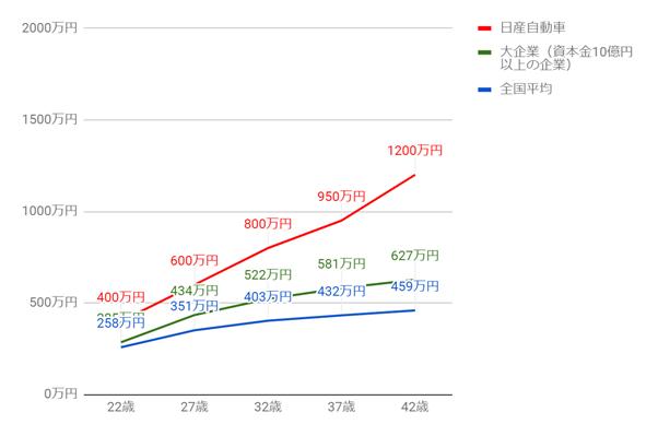 日産自動車の年齢別役職別年収グラフ