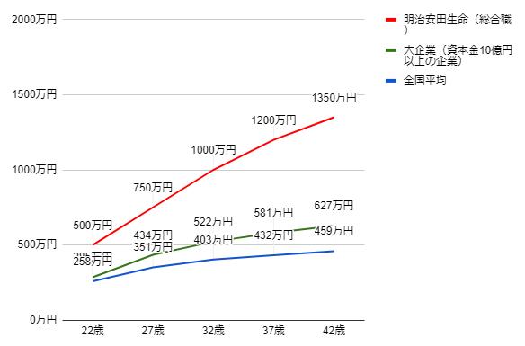 明治安田生命の年齢別役職別年収グラフ