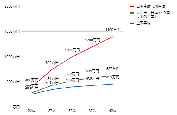 日本生命の年齢別役職別年収グラフ