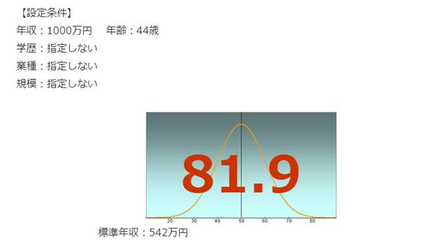 富士通の年収偏差値