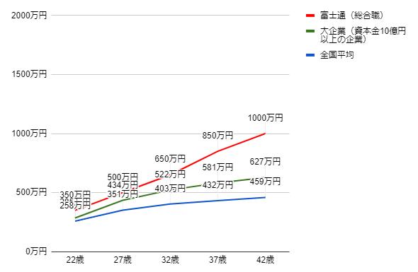 富士通の年齢別役職別年収グラフ