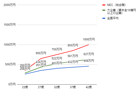 NECの年齢別役職別年収グラフ