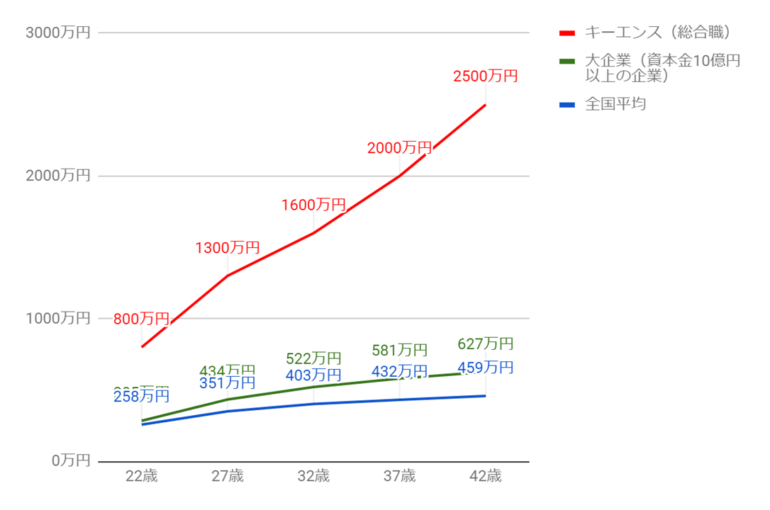 キーエンスの年齢別役職別年収グラフ